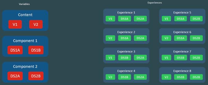 Sitecore Multivariate Testing