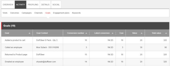 Sitecore Goals Context